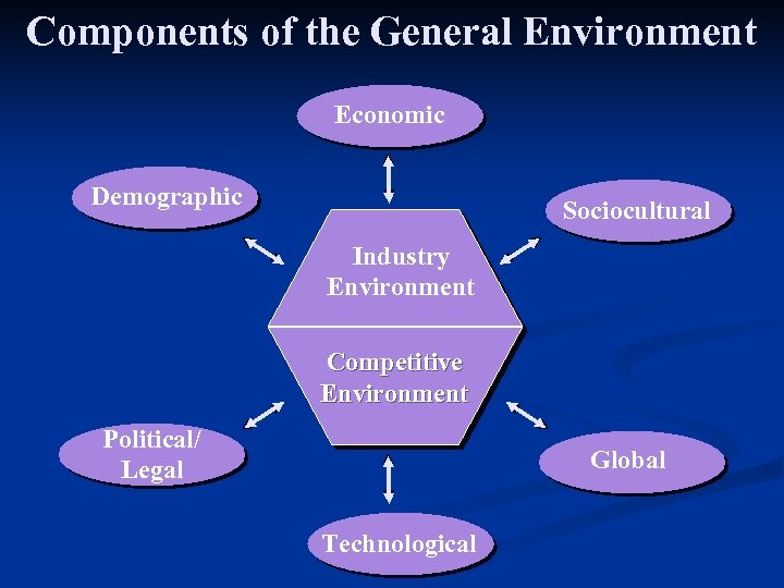 Components of the General Environment Economic Demographic Sociocultural Industry Environment Competitive Environment Political/ Legal