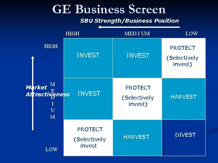 GE Business Screen SBU Strength/Business Position HIGH MED I UM HIGH INVEST M Market