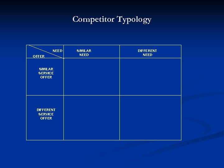 Competitor Typology NEED OFFER SIMILAR SERVICE OFFER DIFFERENT SERVICE OFFER SIMILAR NEED DIFFERENT NEED
