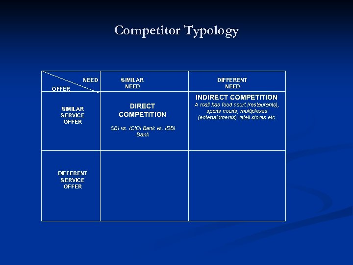 Competitor Typology NEED OFFER SIMILAR NEED DIFFERENT NEED INDIRECT COMPETITION SIMILAR SERVICE OFFER DIRECT