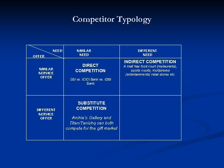 Competitor Typology NEED OFFER SIMILAR SERVICE OFFER DIFFERENT SERVICE OFFER SIMILAR NEED DIRECT COMPETITION