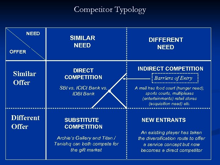Competitor Typology NEED SIMILAR NEED OFFER Similar Offer Different Offer DIFFERENT NEED DIRECT COMPETITION