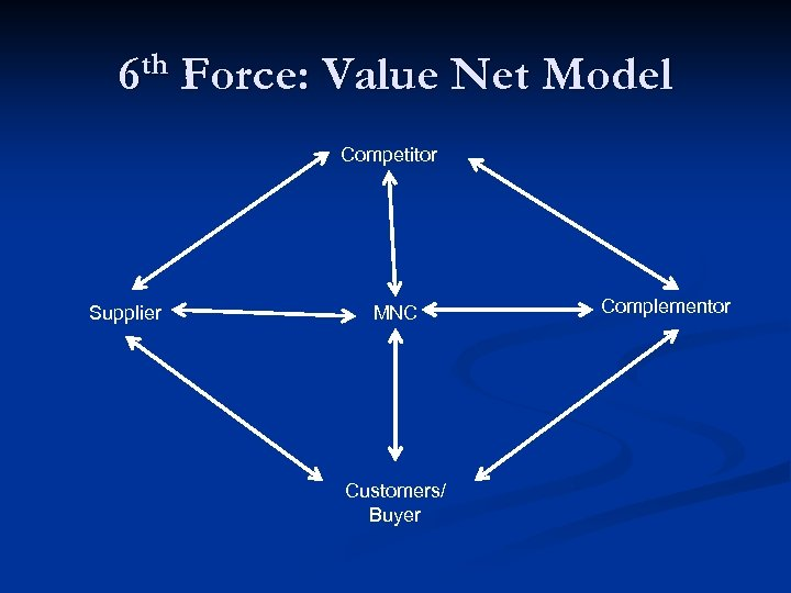 th 6 Force: Value Net Model Competitor Supplier MNC Customers/ Buyer Complementor