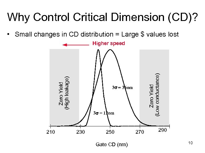 Why Control Critical Dimension (CD)? • Small changes in CD distribution = Large $