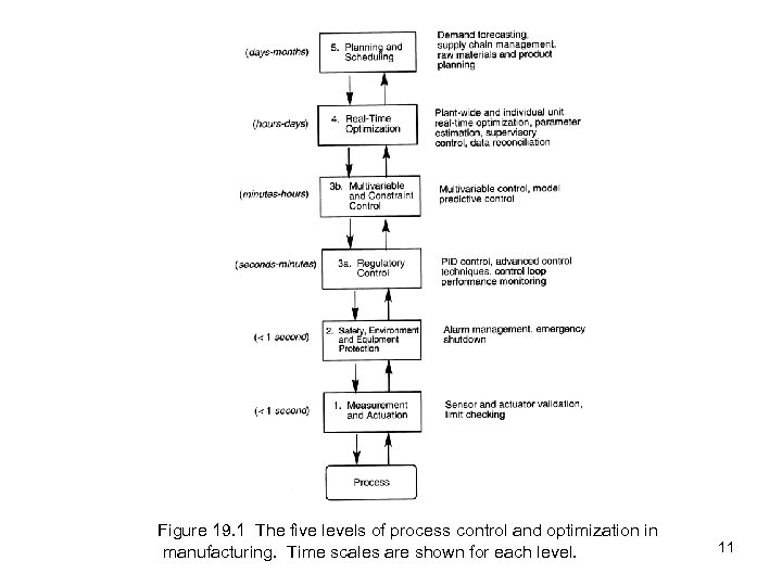 Figure 19. 1 The five levels of process control and optimization in manufacturing. Time