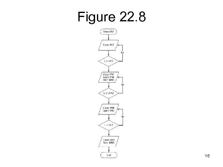 Figure 22. 8 16