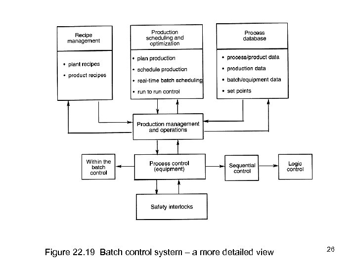 Figure 22. 19 Batch control system – a more detailed view 26