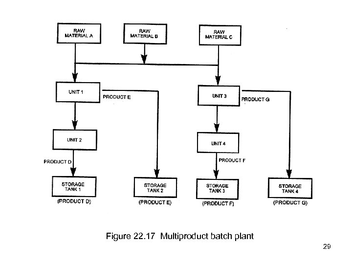 Figure 22. 17 Multiproduct batch plant 29