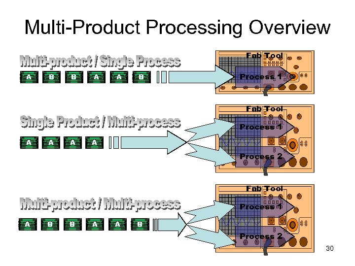 Multi-Product Processing Overview Fab Tool A B B A A B Process 1 Fab