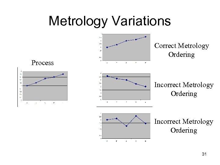 Metrology Variations Correct Metrology Ordering Process Incorrect Metrology Ordering 31