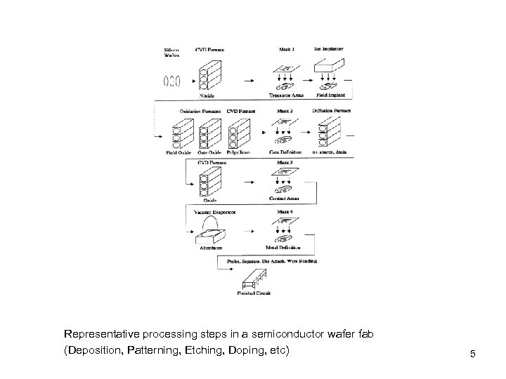 Representative processing steps in a semiconductor wafer fab (Deposition, Patterning, Etching, Doping, etc) 5