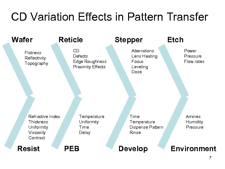 CD Variation Effects in Pattern Transfer Wafer Reticle Flatness Reflectivity Topography Refractive Index Thickness