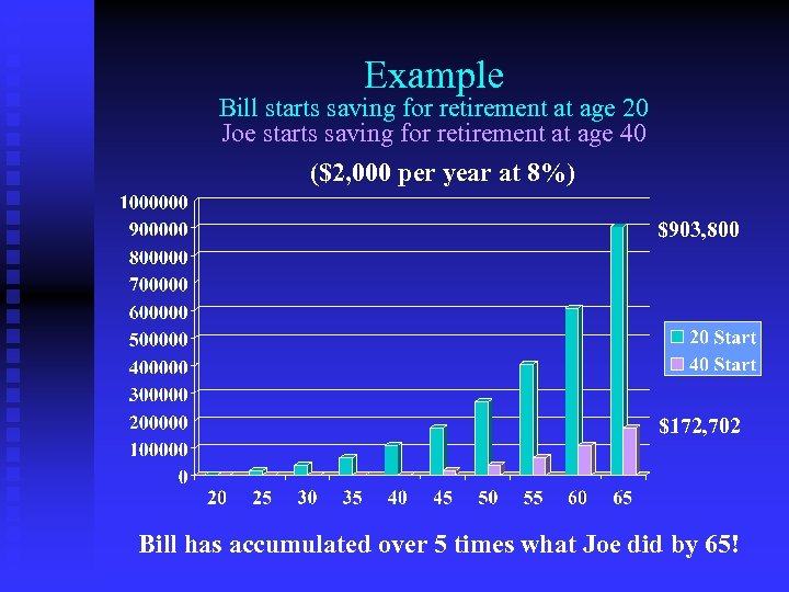 Example Bill starts saving for retirement at age 20 Joe starts saving for retirement