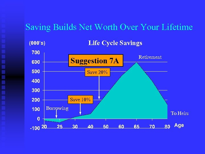 Saving Builds Net Worth Over Your Lifetime Life Cycle Savings (000's) Suggestion 7 A