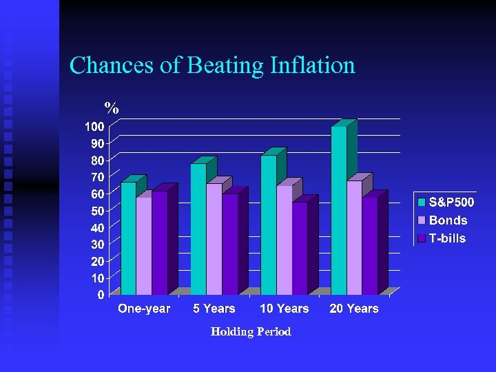 Chances of Beating Inflation % Holding Period