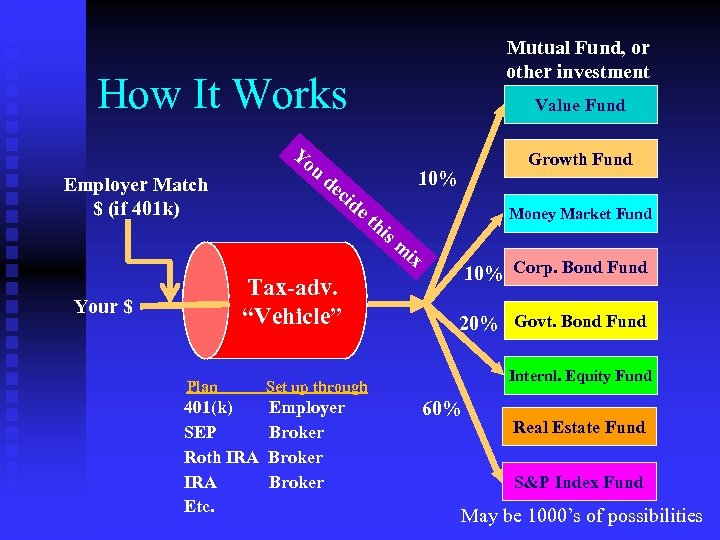 Mutual Fund, or other investment How It Works Yo u Employer Match $ (if