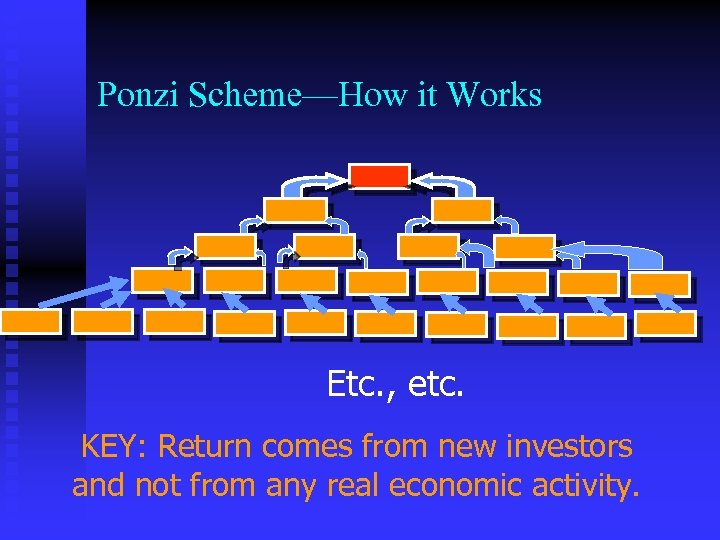 Ponzi Scheme—How it Works Etc. , etc. KEY: Return comes from new investors and