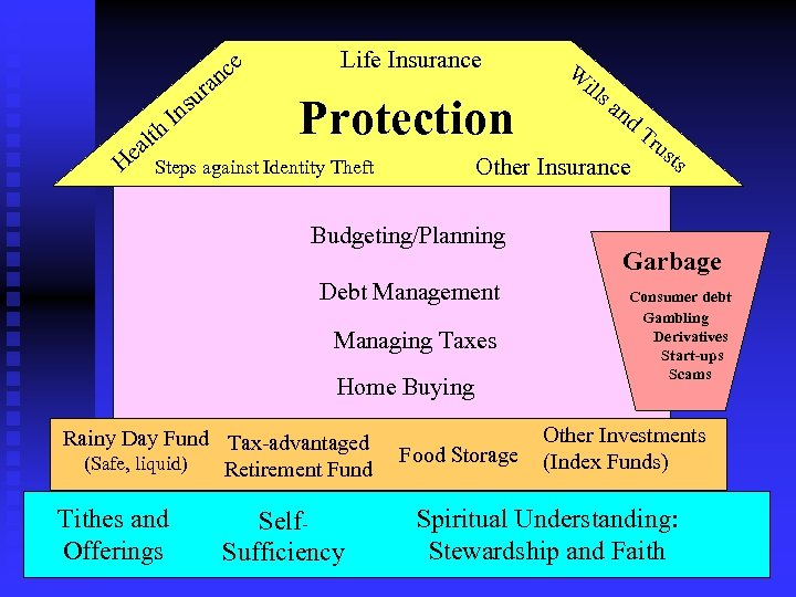ce n ra I h alt He su n Life Insurance Protection Budgeting/Planning Debt