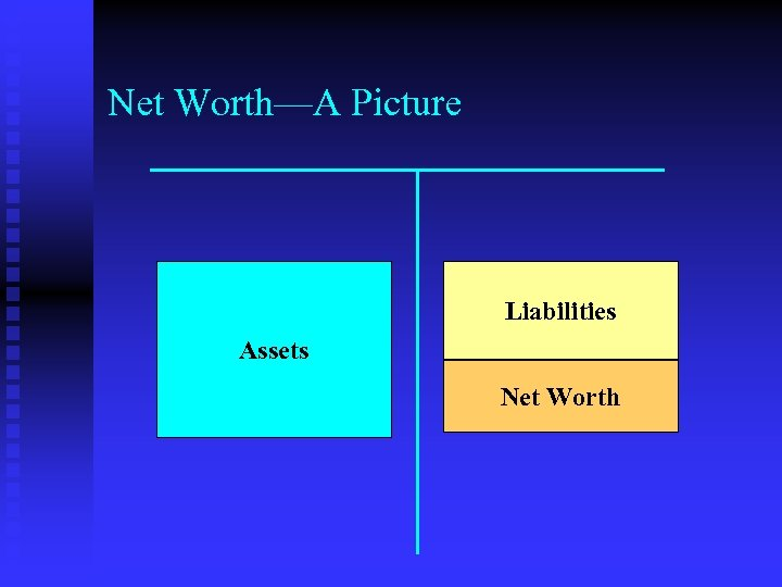 Net Worth—A Picture Liabilities Assets Net Worth