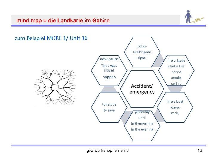 mind map = die Landkarte im Gehirn zum Beispiel MORE 1/ Unit 16 gvp