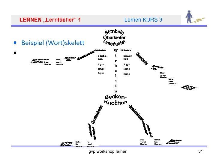 """LERNEN """"Lernfächer"""" 1 Lernen KURS 3 • Beispiel (Wort)skelett • Schlüsselbein Mittel hand. Knochen"""