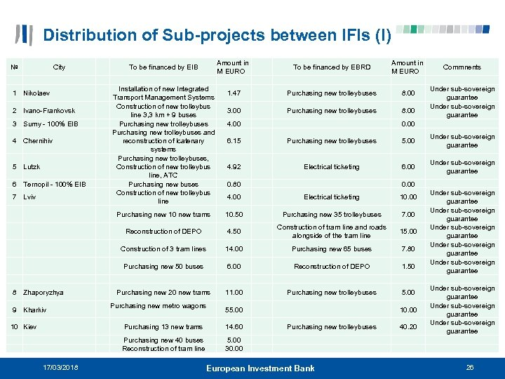 Distribution of Sub-projects between IFIs (I) № City 1 Nikolaev 2 Ivano-Frankovsk 3 Sumy