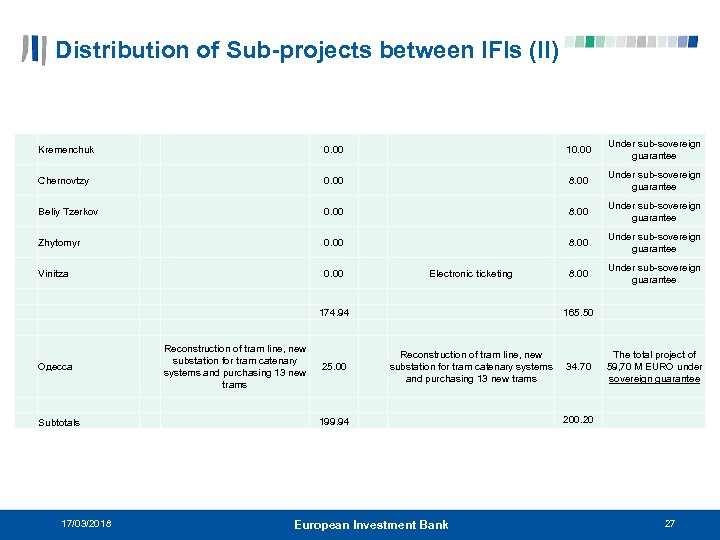 Distribution of Sub-projects between IFIs (II) Kremenchuk 0. 00 10. 00 Under sub-sovereign guarantee