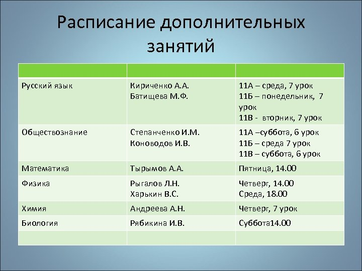 Расписание дополнительных занятий Русский язык Кириченко А. А. Батищева М. Ф. 11 А –