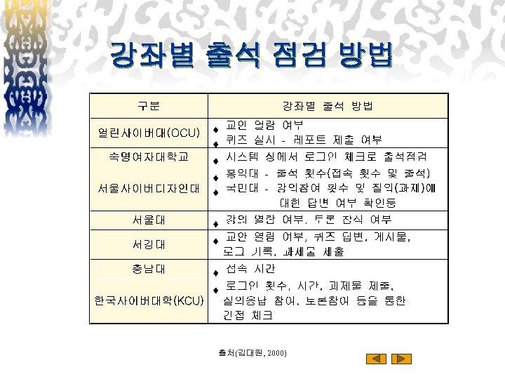 강좌별 출석 점검 방법 출처(김대원, 2000)