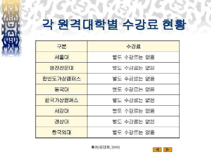 각 원격대학별 수강료 현황 출처(김대원, 2000)