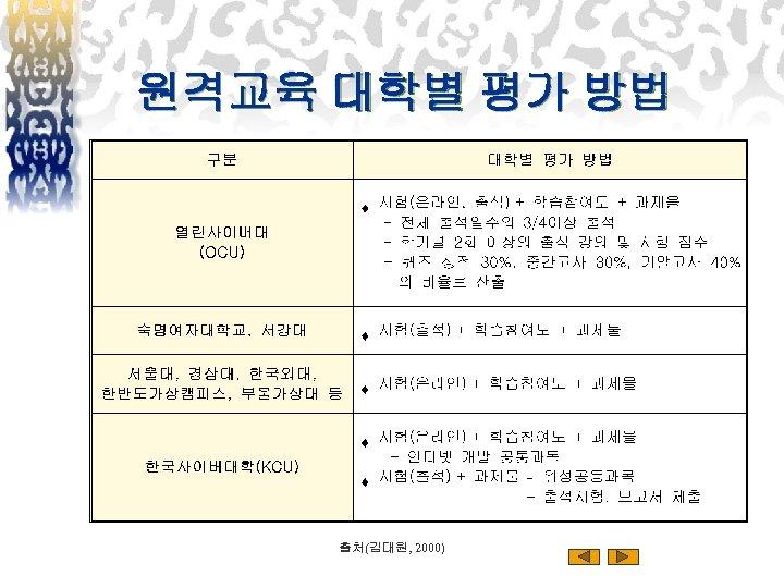 원격교육 대학별 평가 방법 출처(김대원, 2000)