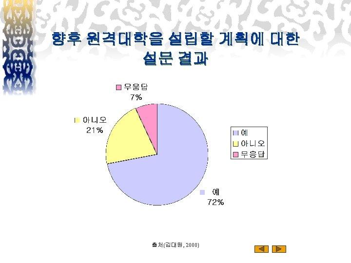 향후 원격대학을 설립할 계획에 대한 설문 결과 출처(김대원, 2000)
