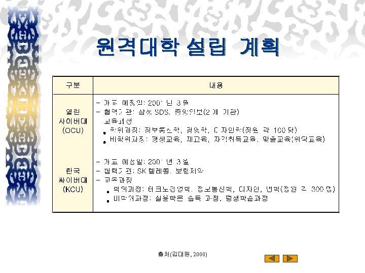 원격대학 설립 계획 출처(김대원, 2000)