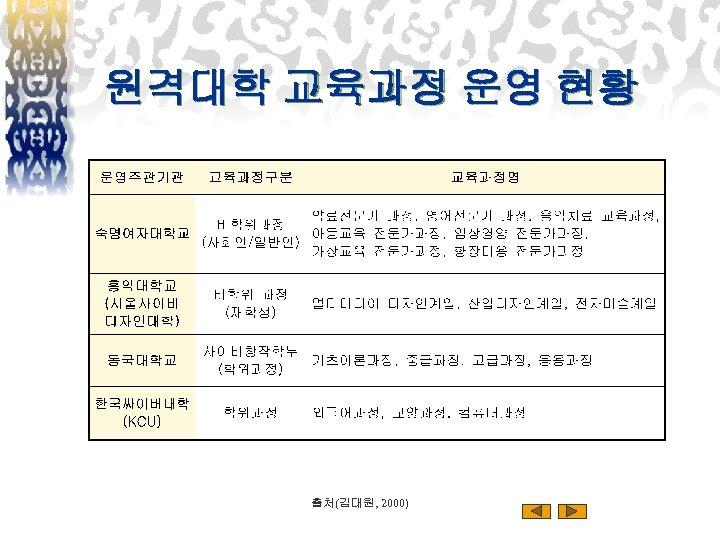 원격대학 교육과정 운영 현황 출처(김대원, 2000)