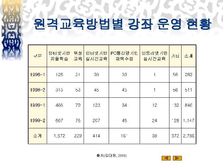 원격교육방법별 강좌 운영 현황 출처(김대원, 2000)