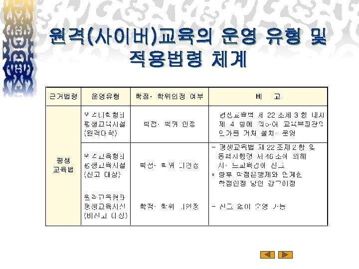 원격(사이버)교육의 운영 유형 및 적용법령 체계