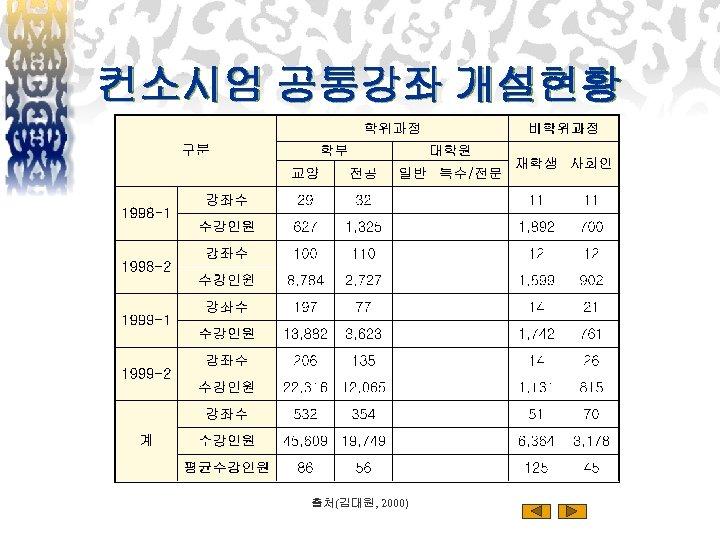 컨소시엄 공통강좌 개설현황 출처(김대원, 2000)