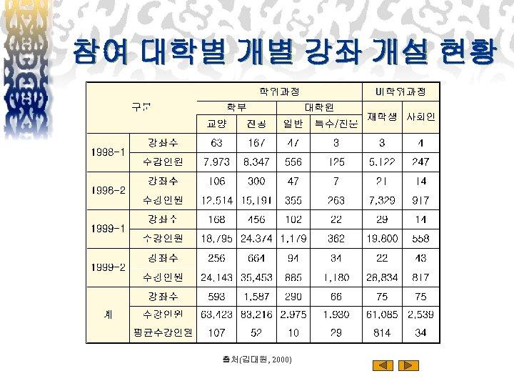 참여 대학별 개별 강좌 개설 현황 출처(김대원, 2000)