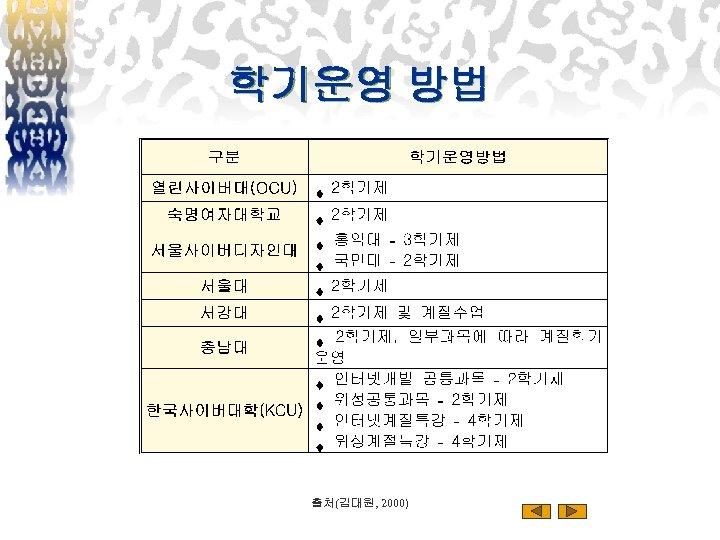 학기운영 방법 출처(김대원, 2000)