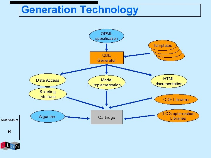 Generation Technology OPML specification Templates CDE Generator Data Access Model Implementation Scripting Interface Architecture