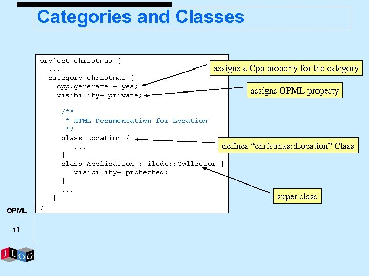 Categories and Classes project christmas {. . . category christmas { cpp. generate =