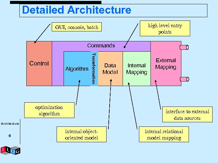 Detailed Architecture high level entry points GUI, console, batch Commands Algorithm Transformation Control optimization