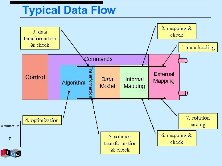 Typical Data Flow 2. mapping & check 3. data transformation & check 1. data