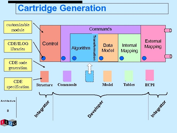 Cartridge Generation customizable module Commands Tables ECPI or In te gr at pe lo