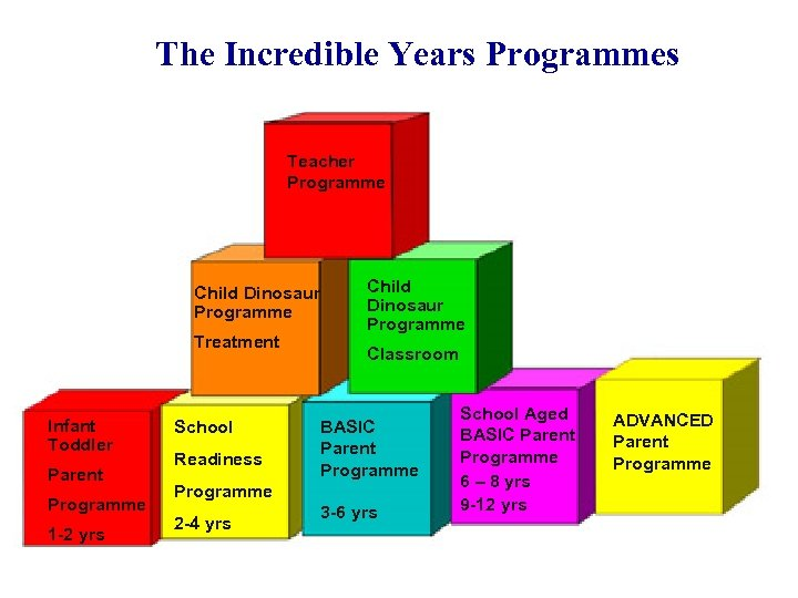 The Incredible Years Programmes Teacher Programme Child Dinosaur Programme Treatment Infant Toddler Parent Programme