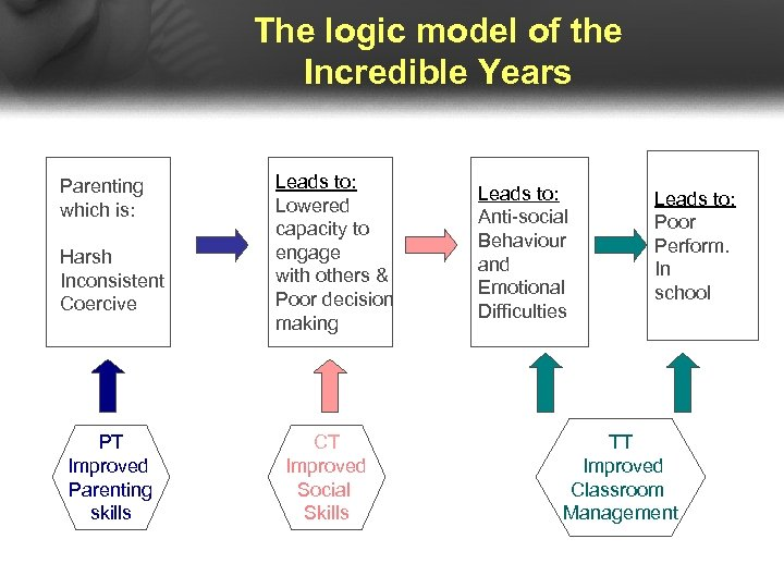 The logic model of the Incredible Years Parenting which is: Harsh Inconsistent Coercive PT