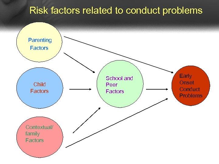 Risk factors related to conduct problems Parenting Factors Child Factors Contextual/ family Factors School