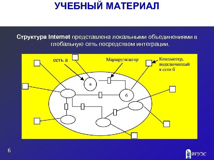УЧЕБНЫЙ МАТЕРИАЛ Структура Internet представлена локальными объединениями в глобальную сеть посредством интеграции. 6