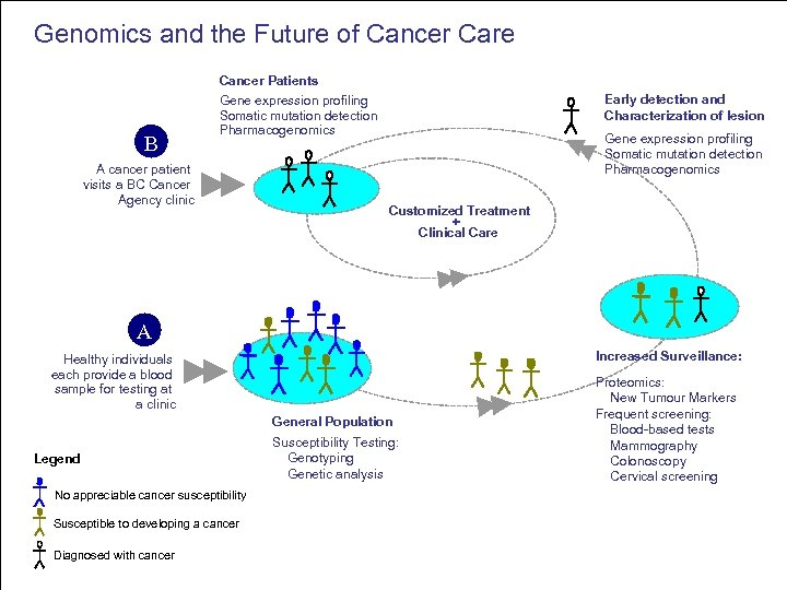 Genomics and the Future of Cancer Care B Cancer Patients Gene expression profiling Somatic