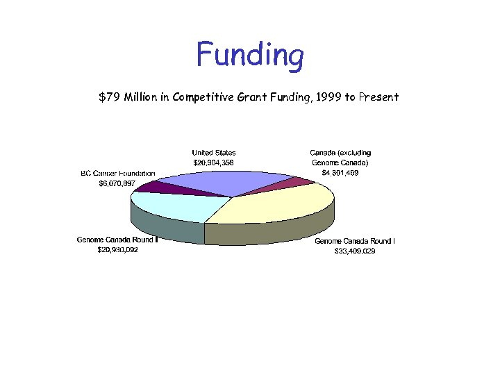 Funding $79 Million in Competitive Grant Funding, 1999 to Present
